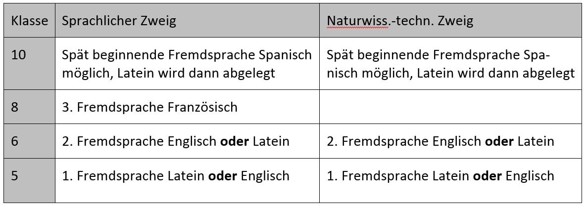 Tabelle zur Sprachenfolge